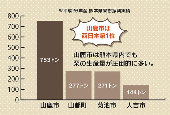 栗の熊本県内生産量