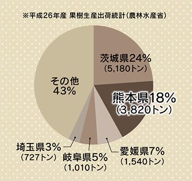 栗の全国生産割合